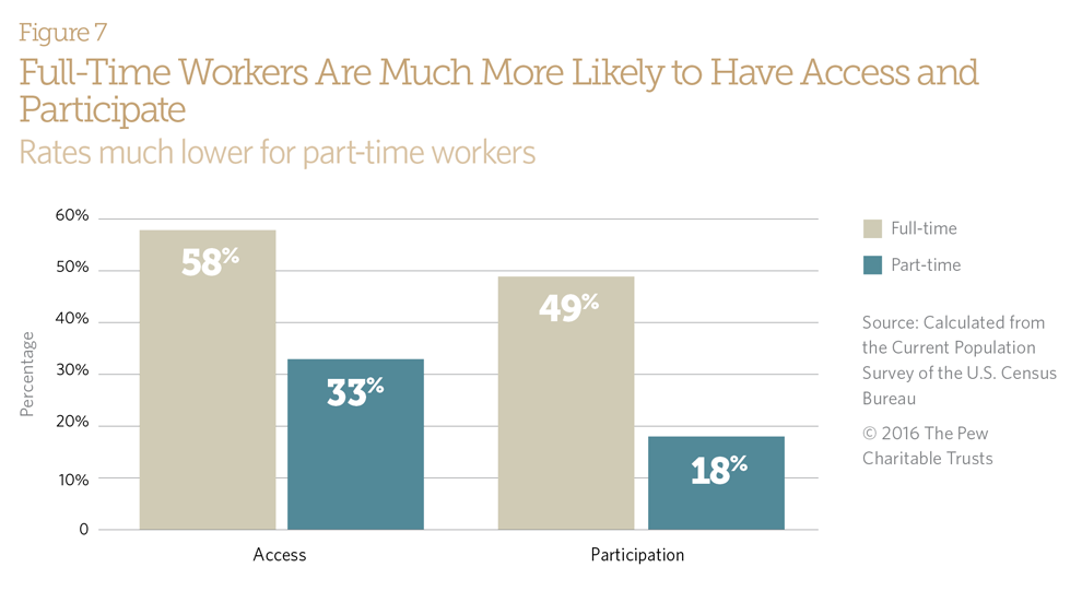 Full-Time Workers Are Much More Likely to Have Access and Participate