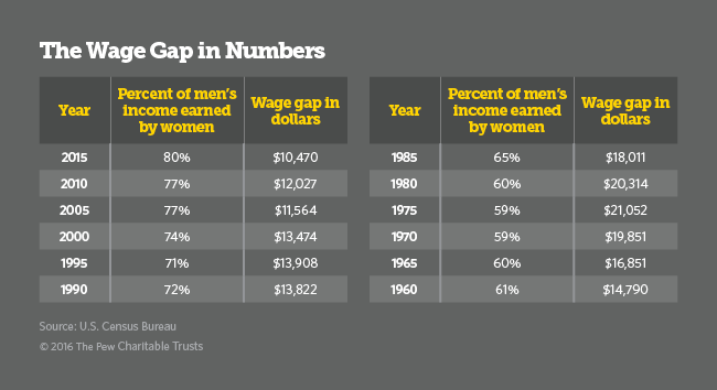 wage gap table