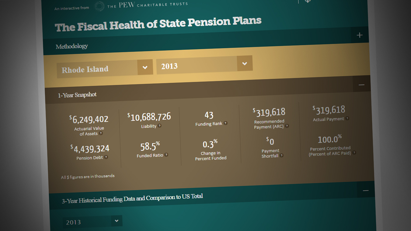 fiscal health of state pension plans