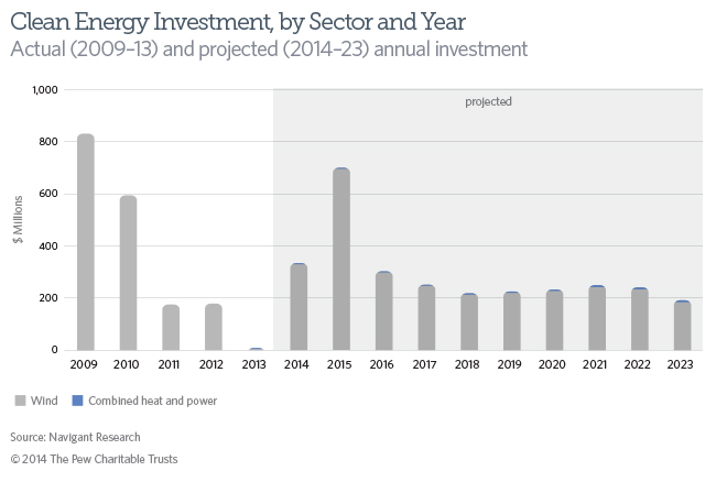 Clean Energy Investment, by Sector and Year