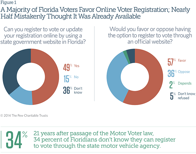 A Majority of Florida Voters Favor Online Voter Registration; Nearly Half Mistakenly Thought It Was Already Available
