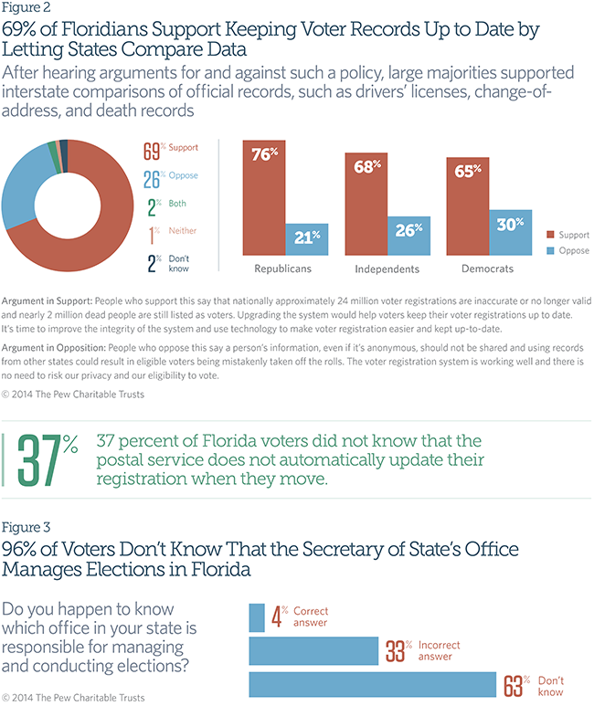 69% of Floridians Support Keeping Voter Records Up to Date by Letting States Compare Data
