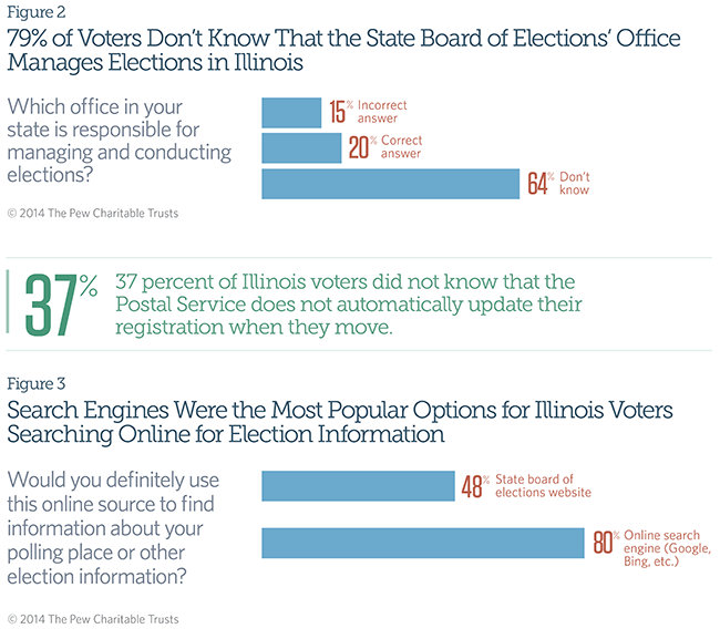 57% of Ohioans Support Keeping Voter Records Up to Date by Letting States Compare Data