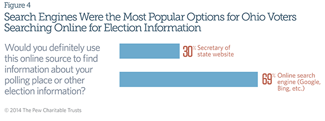 Most People Use the Internet When Searching for Information About Elections; Search Engines Were the Most Popular Options