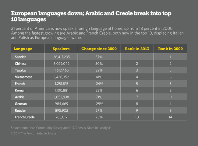 From Polish And Italian To Arabic And Creole - Percentage of arabic speakers in the world