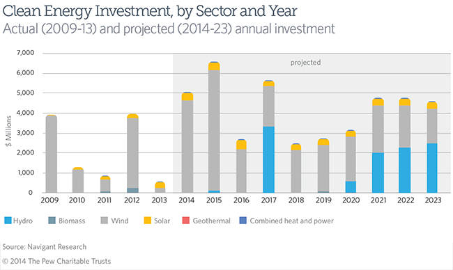 Texas Clean Energy Investment, by Sector and Year