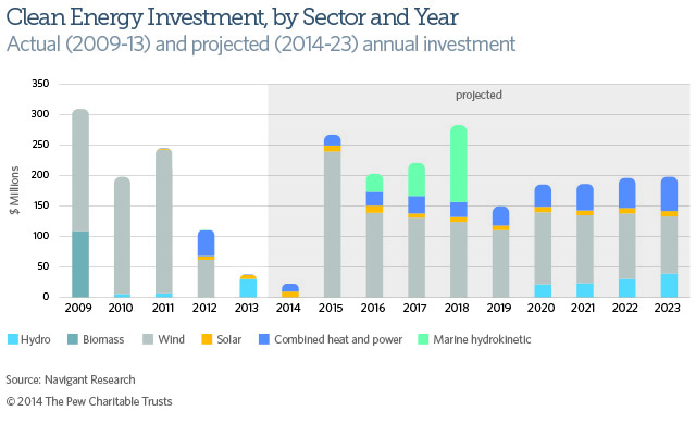 Clean Energy Investment in Maine by Sector and Year