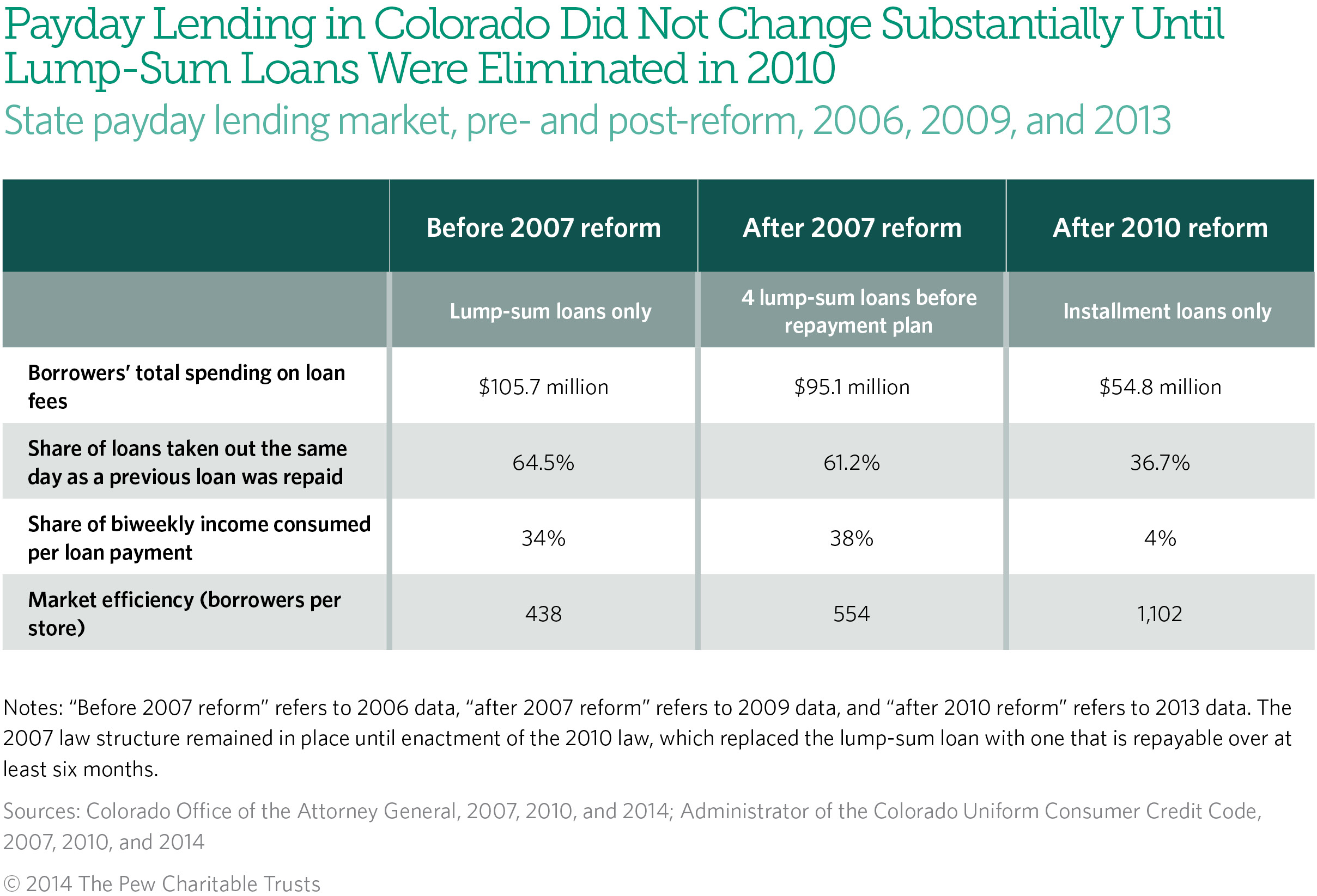 Payday Lending in Colorado