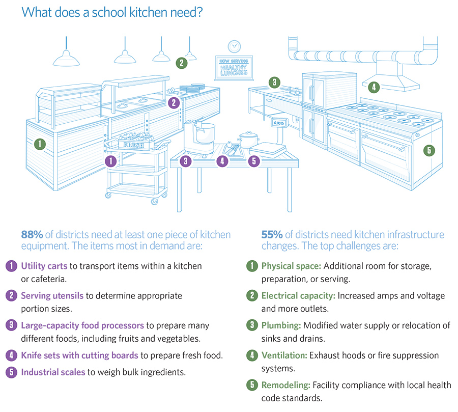What does a school kitchen need?