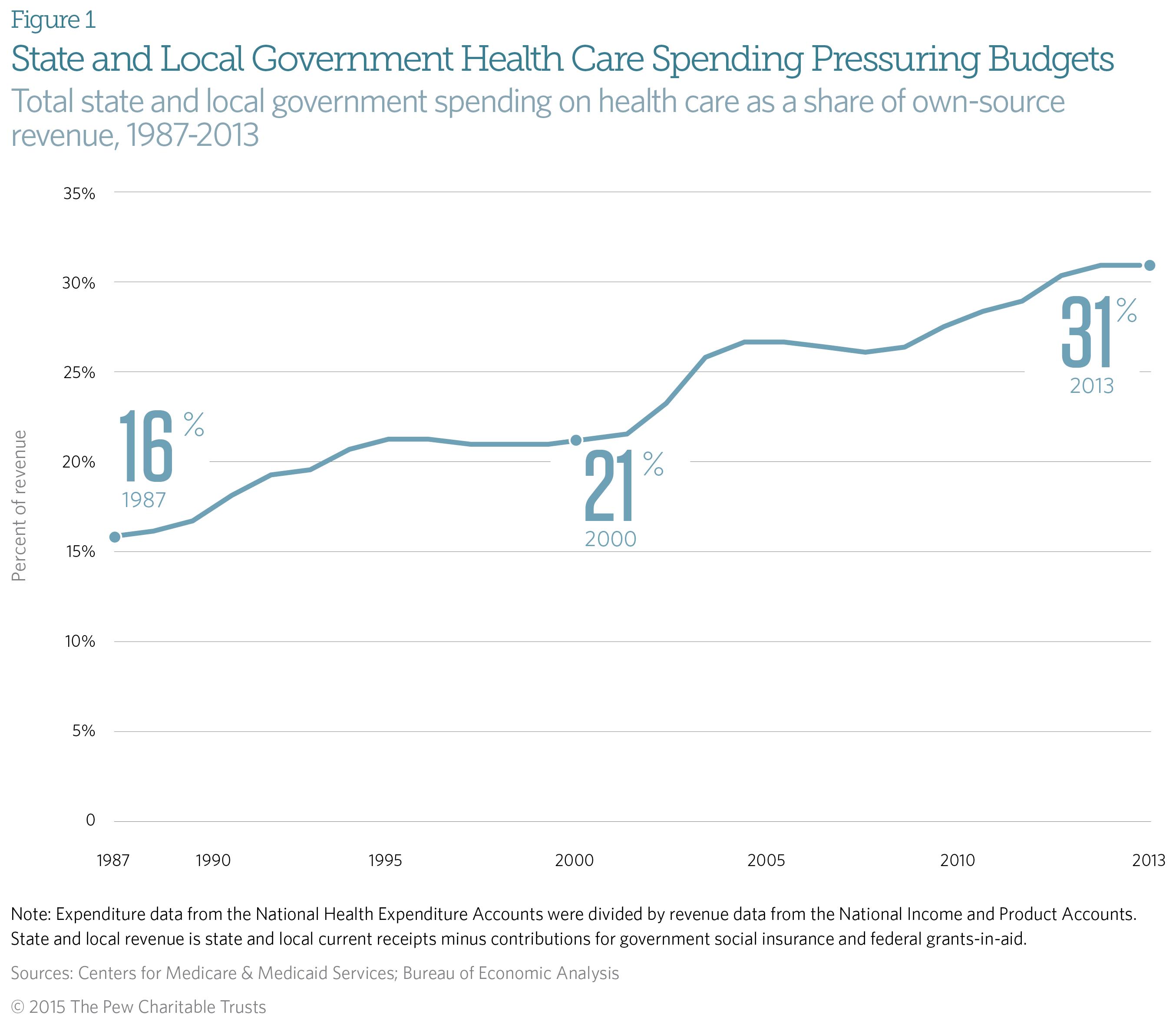 Nurse Legislators: Representing Health Care in State Government