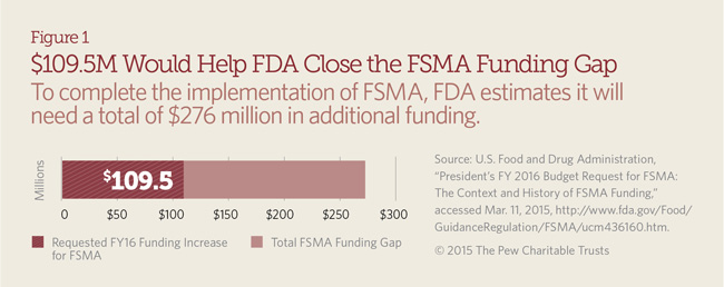 $109.5M Would Help FDA Close the FSMA Funding Gap
