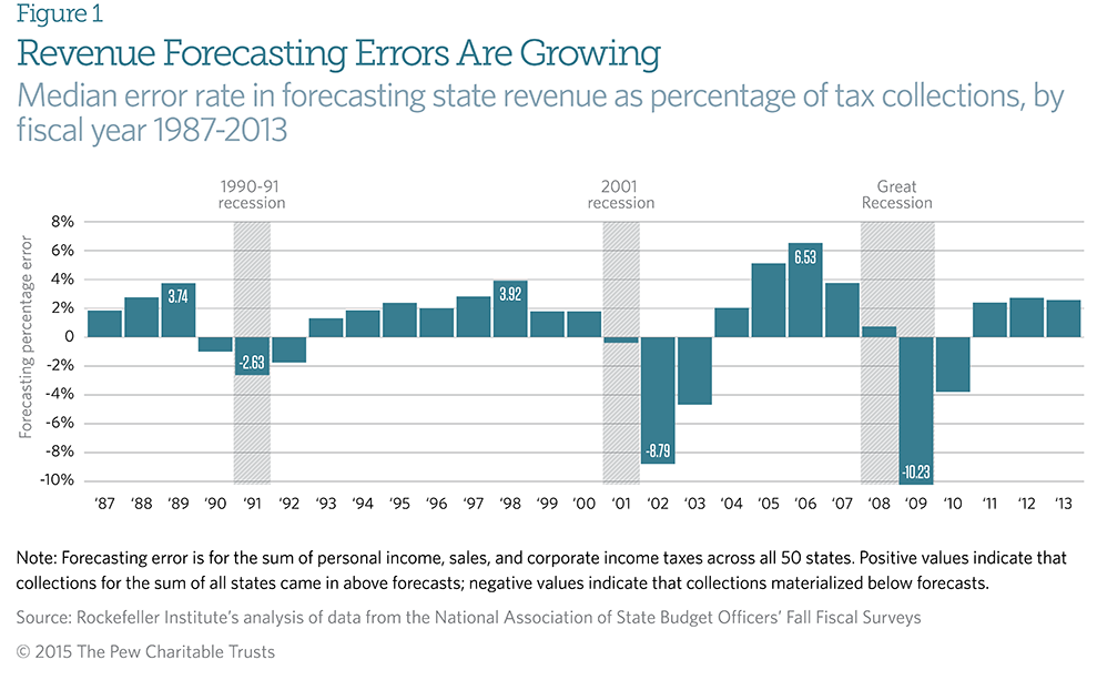 managing volatile tax collections in state revenue forecasts