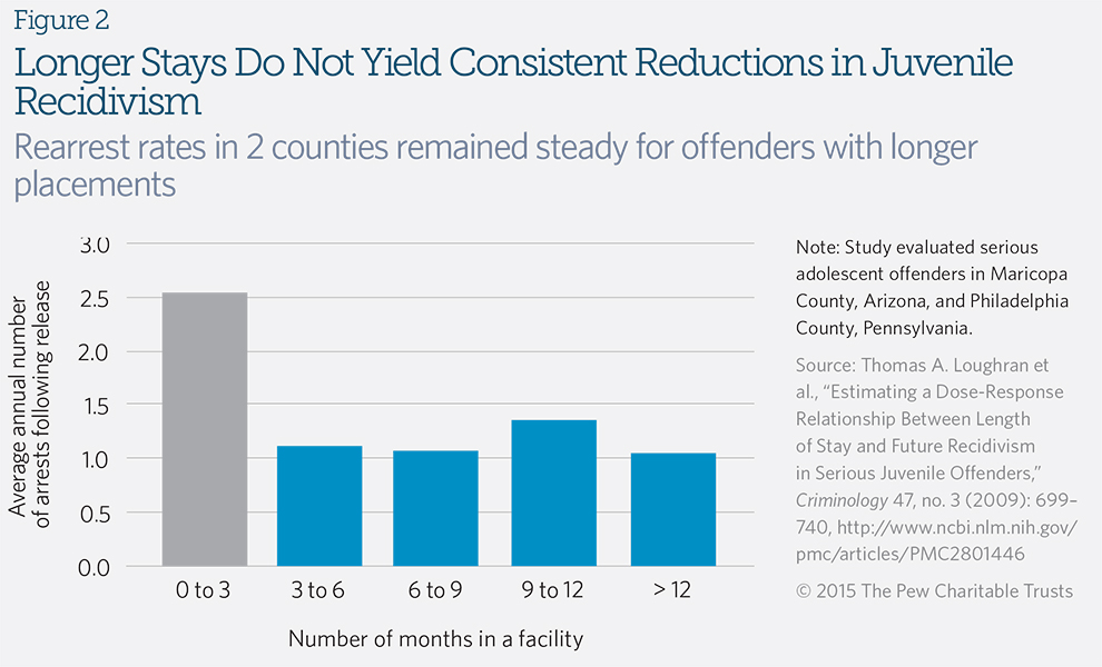 Longer Stays Do Not Yield Consistent Reductions in Juvenile Recidivism
