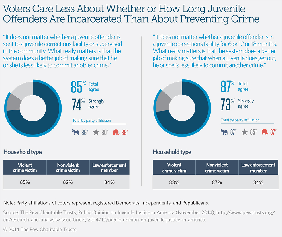 Voters Care Less About Whether or How Long Juvenile Offenders Are Incarcerated Than About Preventing Crime
