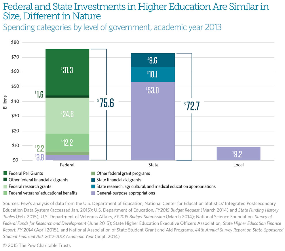 federal and state funding of higher education  a changing