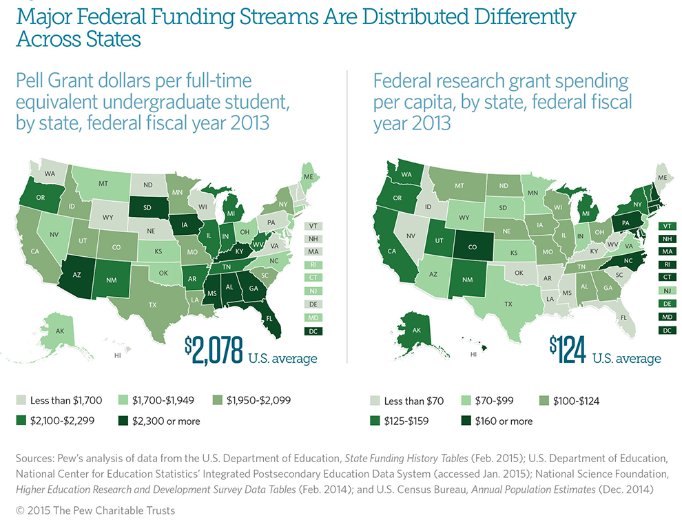 Federal and State Funding of Higher Education: A Changing Landscape