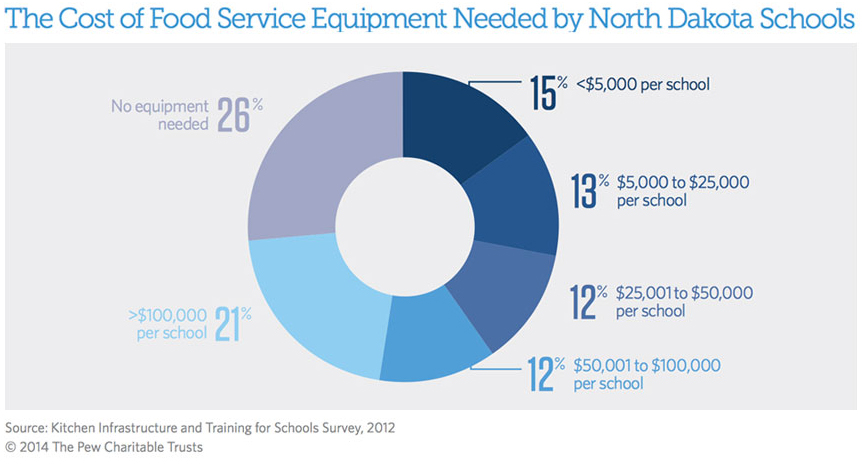 The Cost of Food Service Equipment Needed by North Dakota Schools