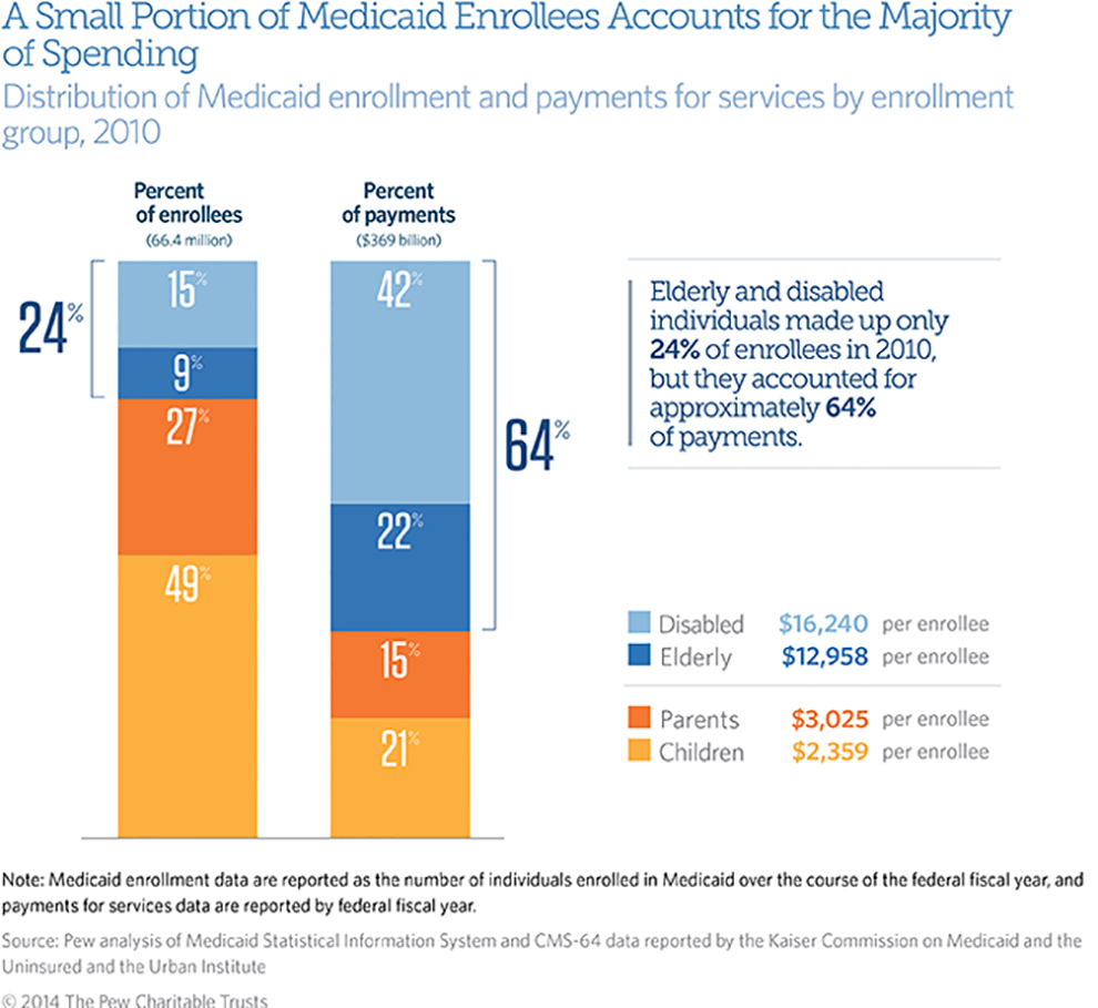 an analysis of medicaid Medicaid program covered outpatient drugs final rule impact analysis renee hilliard, (410) 786–2991, for issues related to the definitions of states.