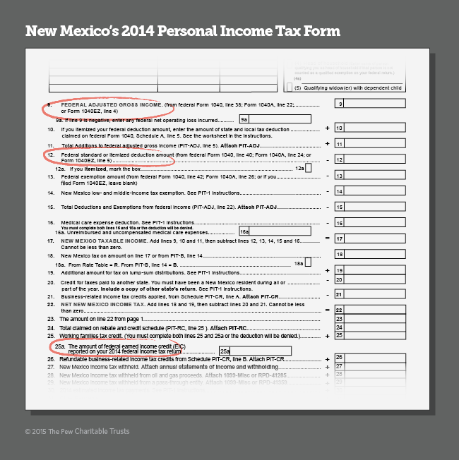 What States Have at Stake in Federal Tax Reform Proposals
