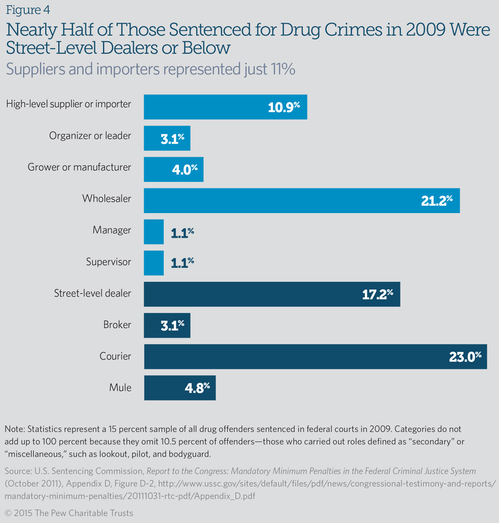Federal Drug Sentencing Laws Bring High Cost Low Return