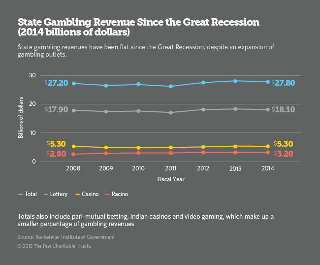 Iowa gambling revenues casino gaming company in india