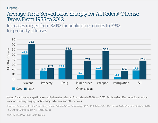 Prison Time Surges for Federal Inmates