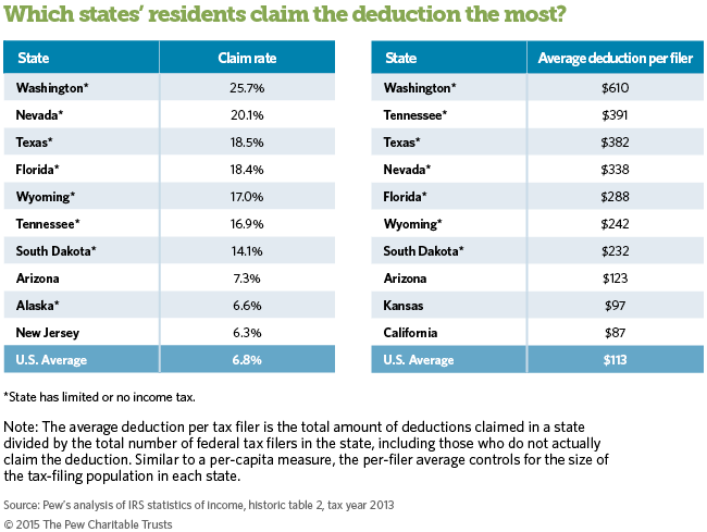 Table: Which states' residents claim the deduction the most?