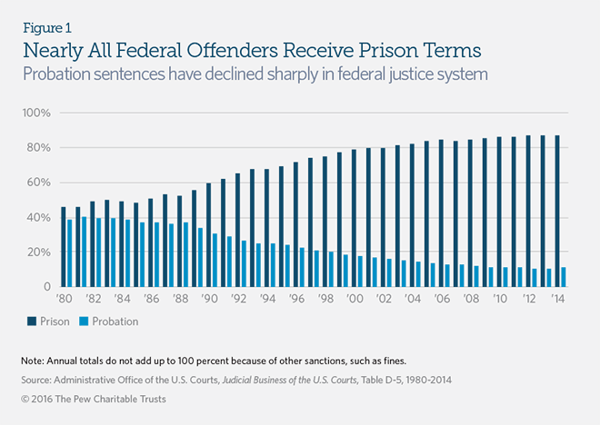 probation prison and federal prisoners returning The rdap offers eligible offenders additional sentence reduction call our white collar experts, federal prison sentence reduction specialist (614) 787-0875.