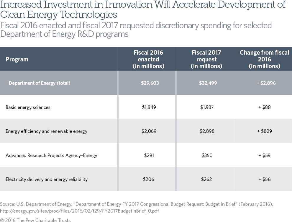 Energy Innovation Table