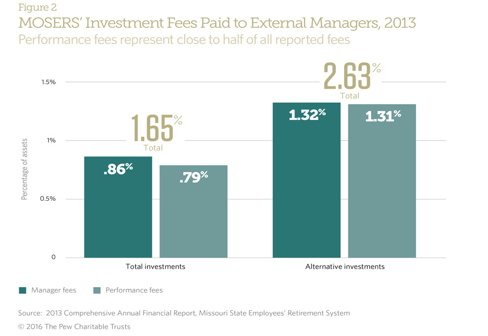 an analysis of the investment management for the pension funds in 1991 Industrialized countries : a comparative analysis / john a turner and noriyasu  watanabe  regulation of pension fund management companies 28   12 old-age dependency ratio in selected countries, 1990  2010, and 2025.