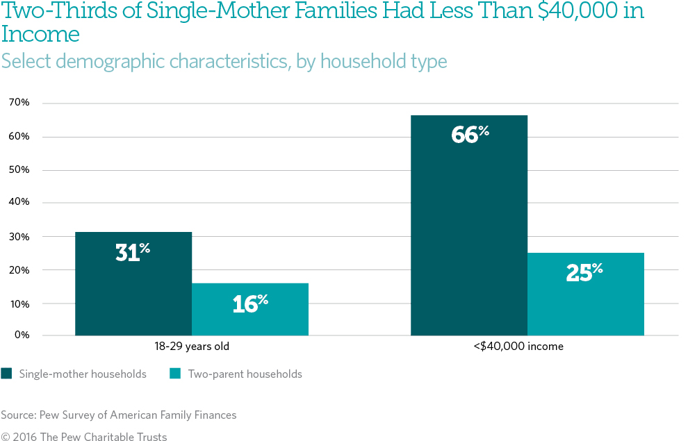 single parent households statistics by state Partnered but poor people living in single-parent families are much more likely the majority live in married-couple families 19 states have yet to expand.
