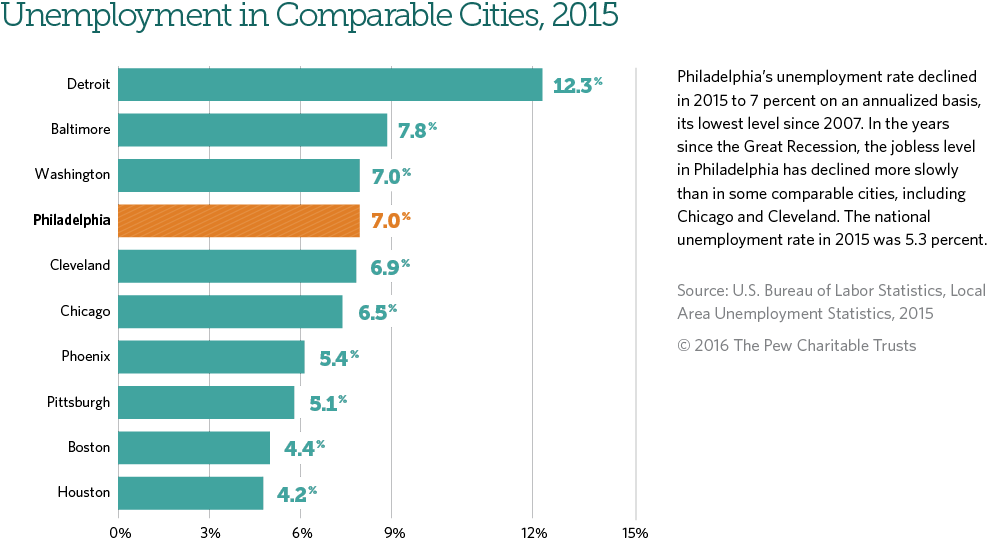 Philadelphia's unemployment rate is at its lowest level since 2007