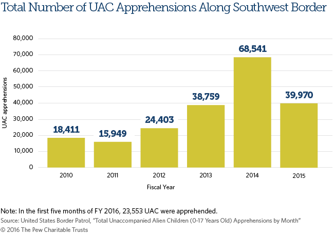UAC Apprehensions Bar Graph