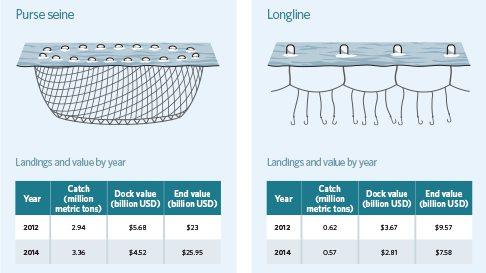 Global Tuna Landings and Values by Gear Type