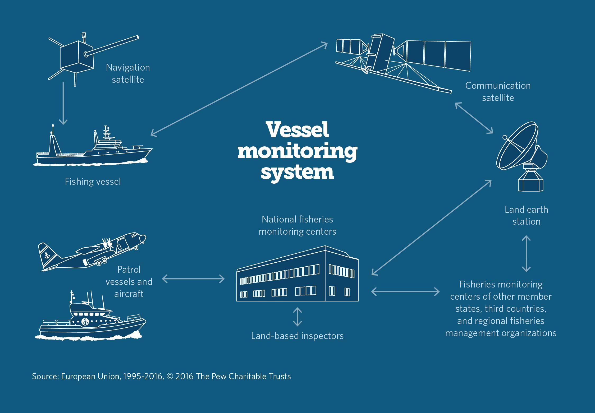 tracking fishing vessels around the globe