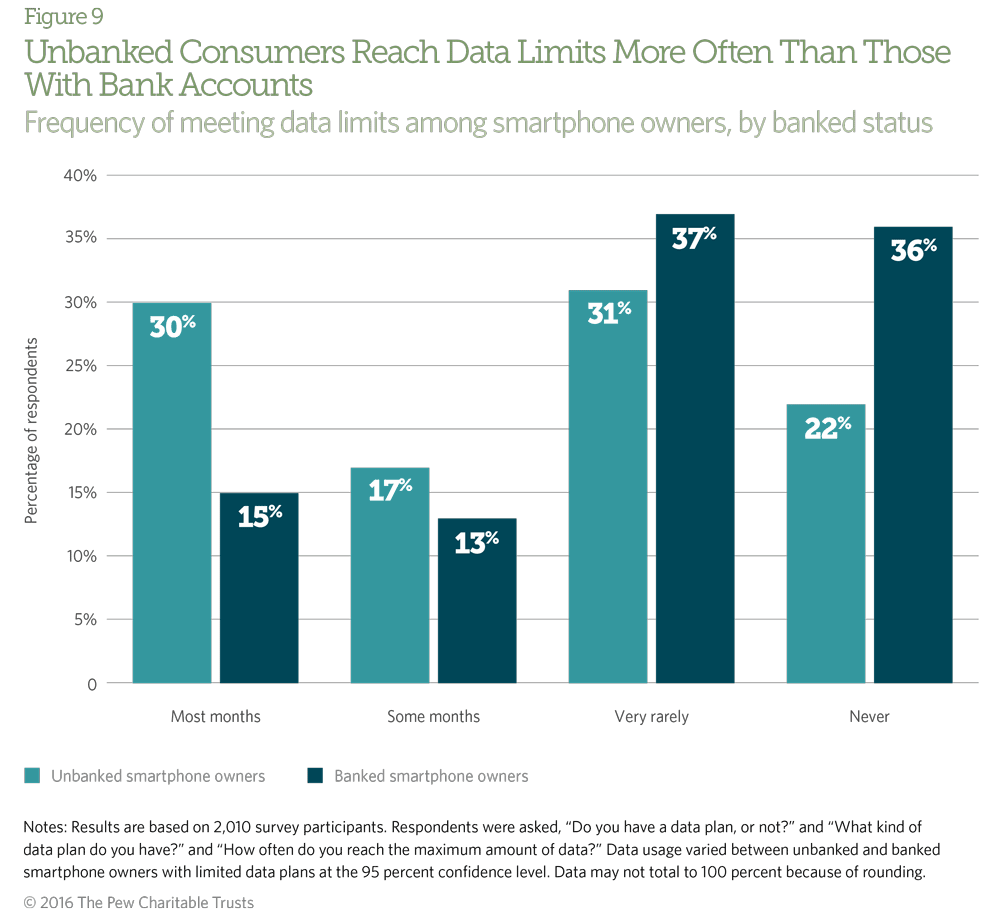 Nearly half of unbanked consumers reach their data limits most or some months, which indicates a high amount of use.