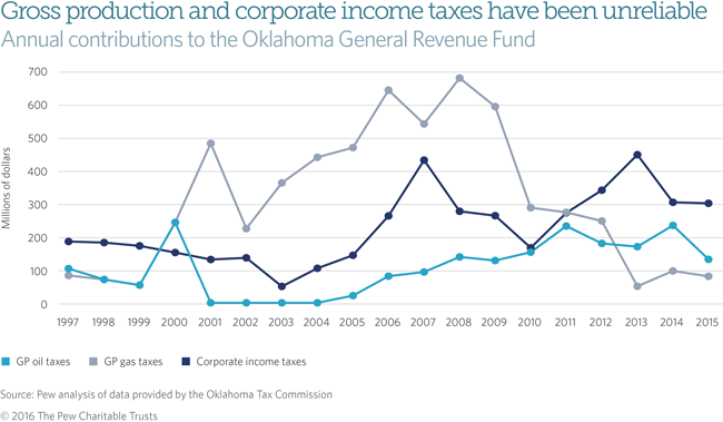 Gross production and corporate income taxes have been unreliable