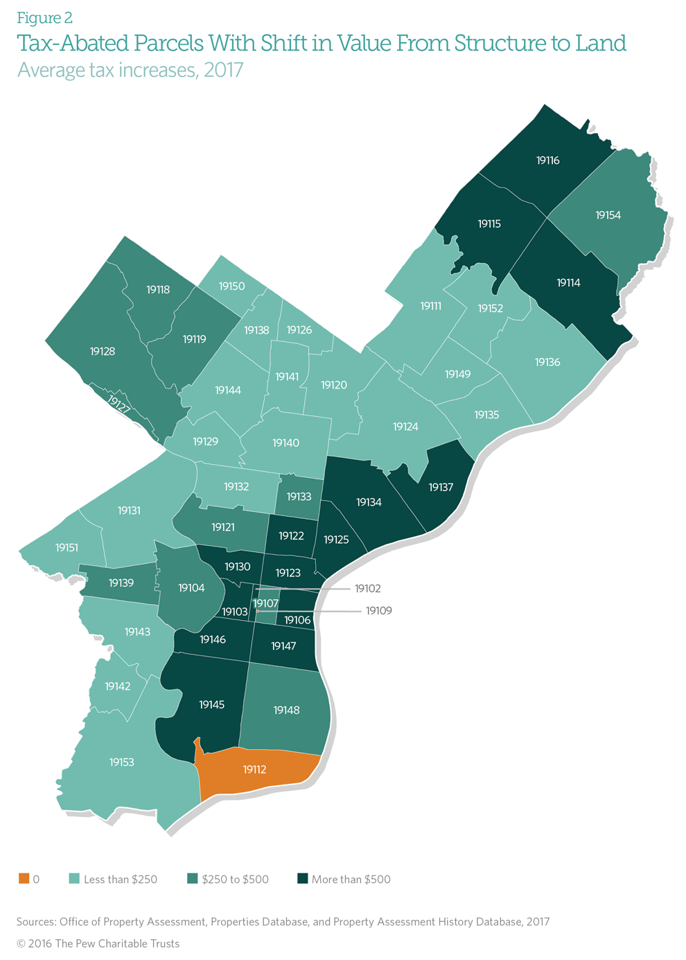 Philadelphia Land Tax graphic