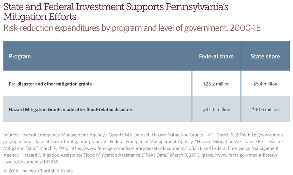 Federal funds in addition to state investment contribute to Pennsylvania's flood mitigation efforts