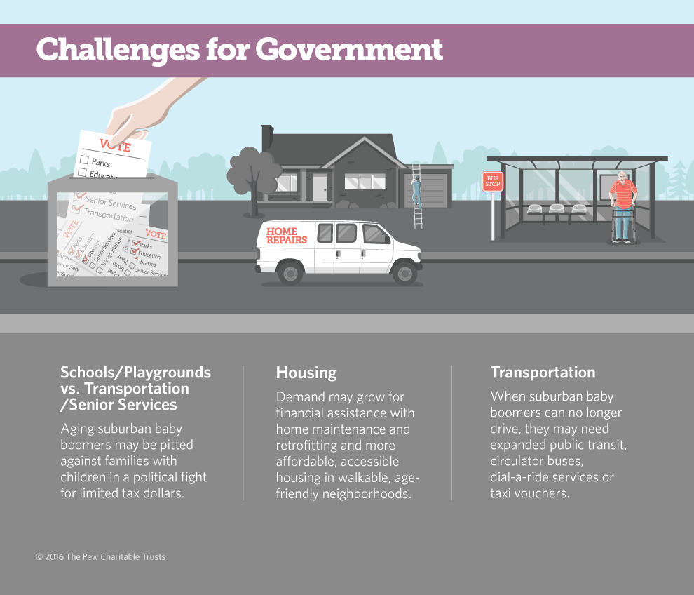 Challenges for Government graphic