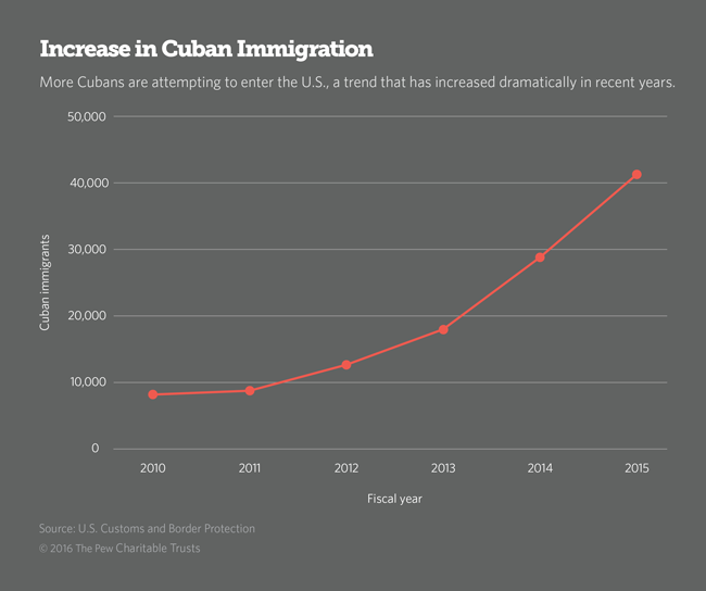 Cuban Immigration Graph
