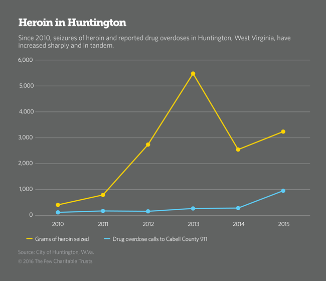 Heroin Line Graph