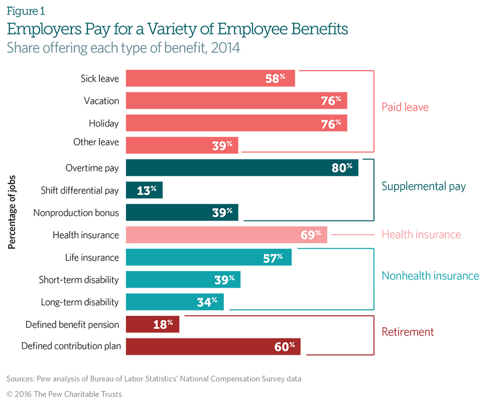 worker benefits and their costs vary widely across u s industries in today s private sector labor force almost all workers have access to at least some benefits but the proportion of jobs that provide a given benefit