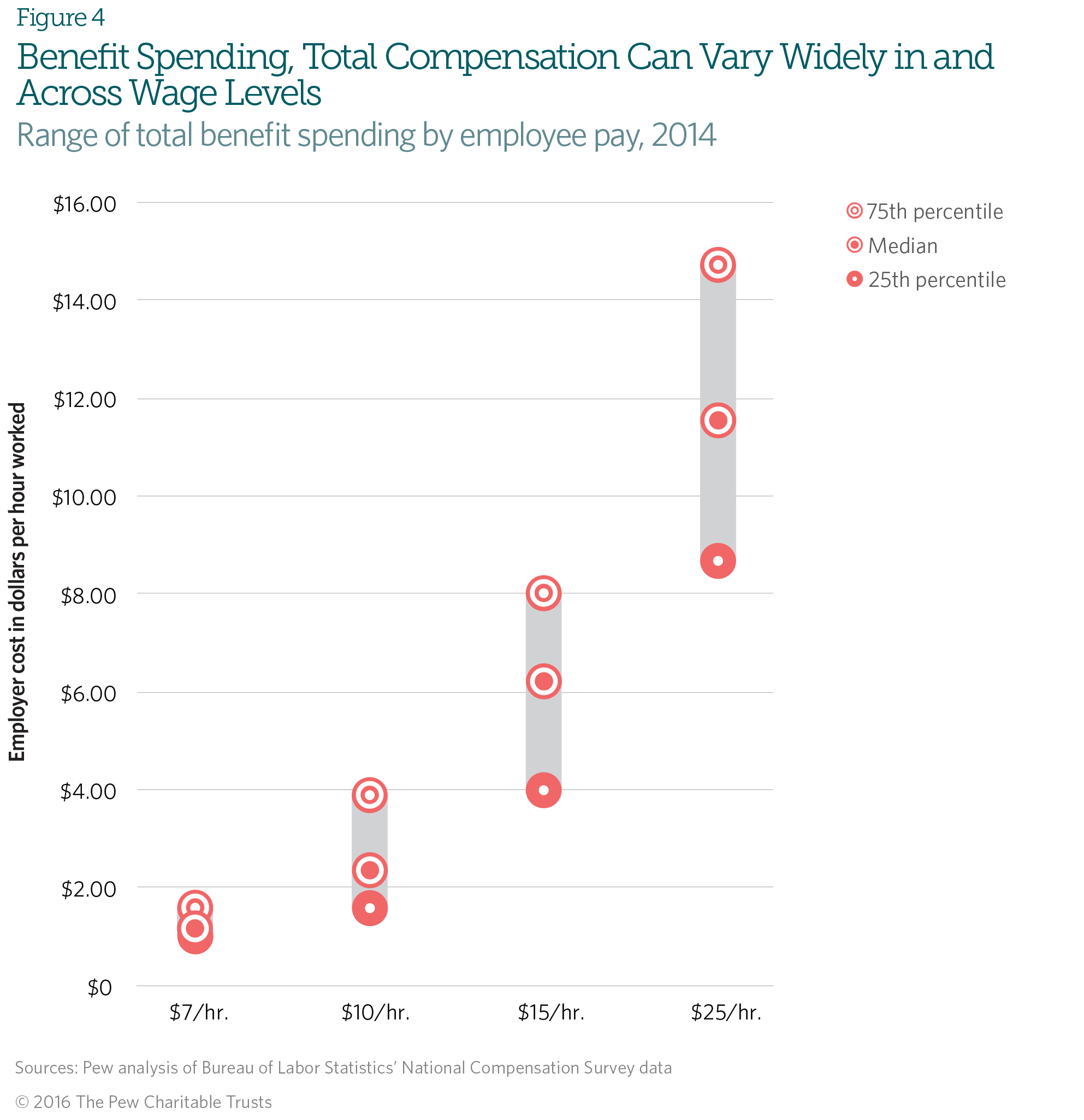 worker benefits and their costs vary widely across u s industries the findings on total compensation provide the clearest picture of how benefits spending can affect workers financial security