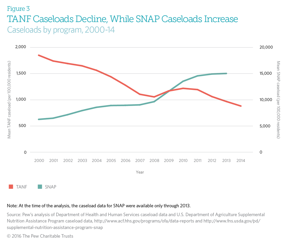 TANF caseload decline, SNAP caseload increase