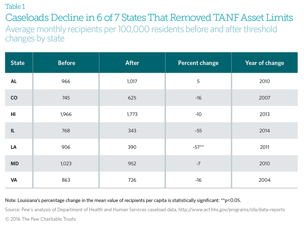 Caseload decline in states removing TANF asset limits