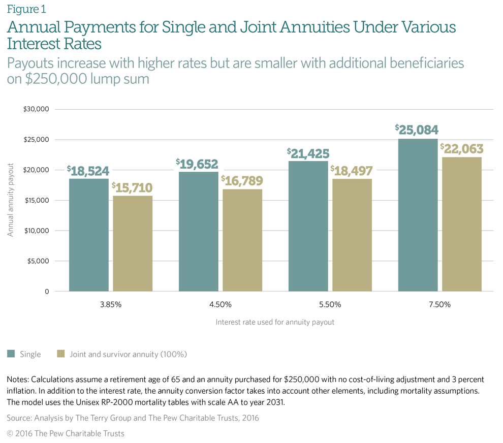 Figure 1 Annual Payments for Single and Joint Annuities Under Various Interest Rates bar chart