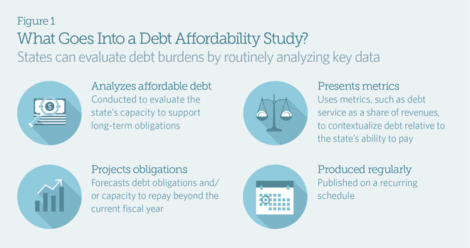 Affordability of state debt