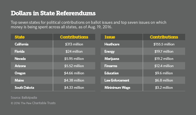 Referendums Contributions table