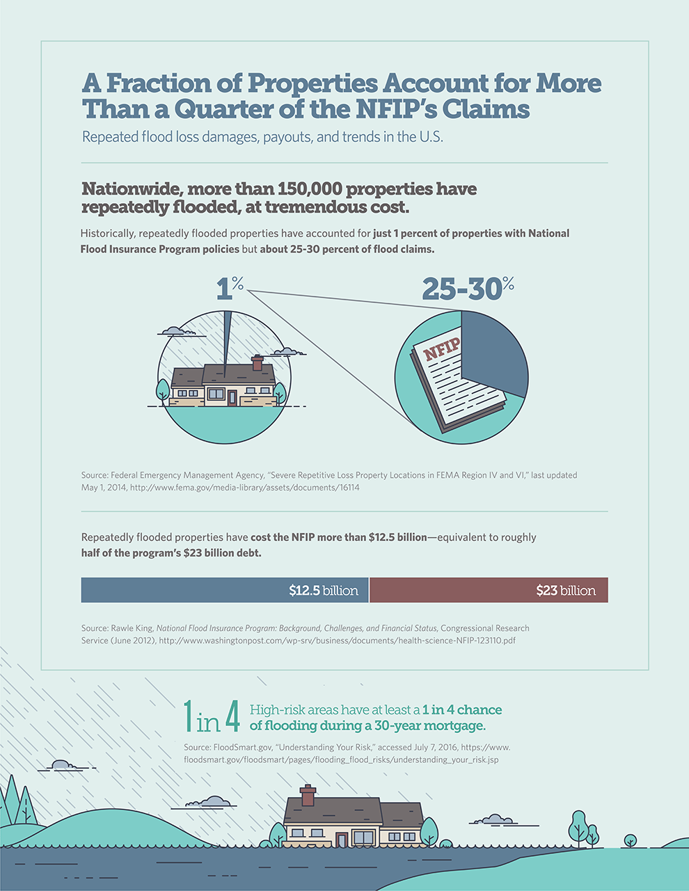 A Fraction of Properties Account for More Than a Quarter of the NFIP's Claims